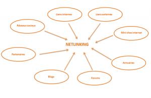stratégie de backlinks de qualité